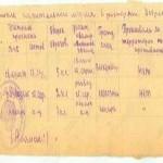 Уразгильдиев Хайрулла Абдулганеевич  - Во время Отечественной войны был разведчиком и дошел до Чехословакии.